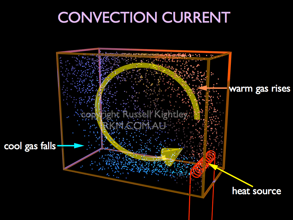 Convection Heat How Does It Work Superfoil